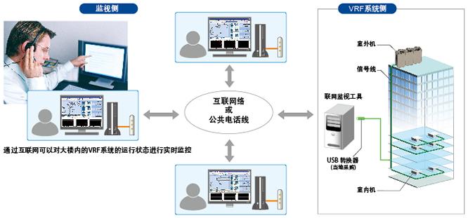 富士通将军t系列-中央空调系列-西安力通机电设备